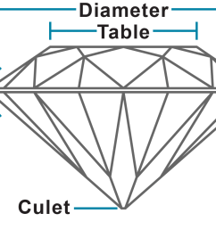 proportions on a diamond or colored gemstone the dimensions and facet angles and the relationship between them on ghi diamond reports proportions are  [ 2133 x 900 Pixel ]