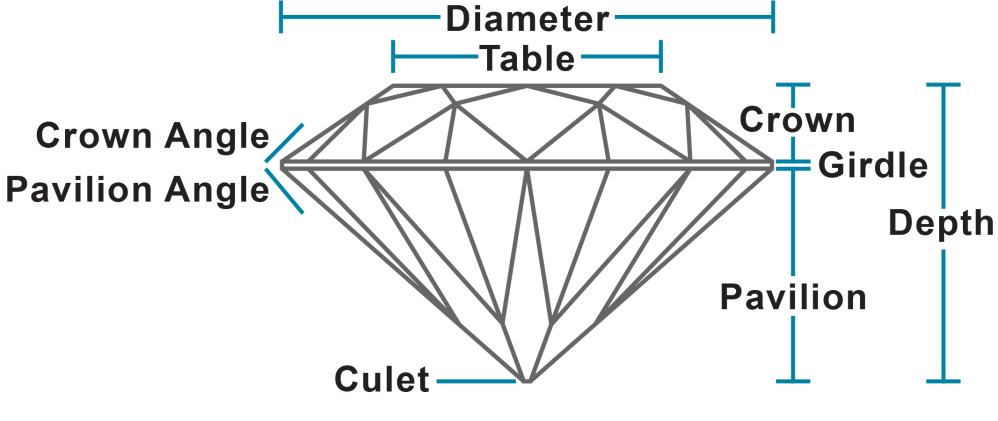 medium resolution of proportions on a diamond or colored gemstone the dimensions and facet angles and the relationship between them on ghi diamond reports proportions are