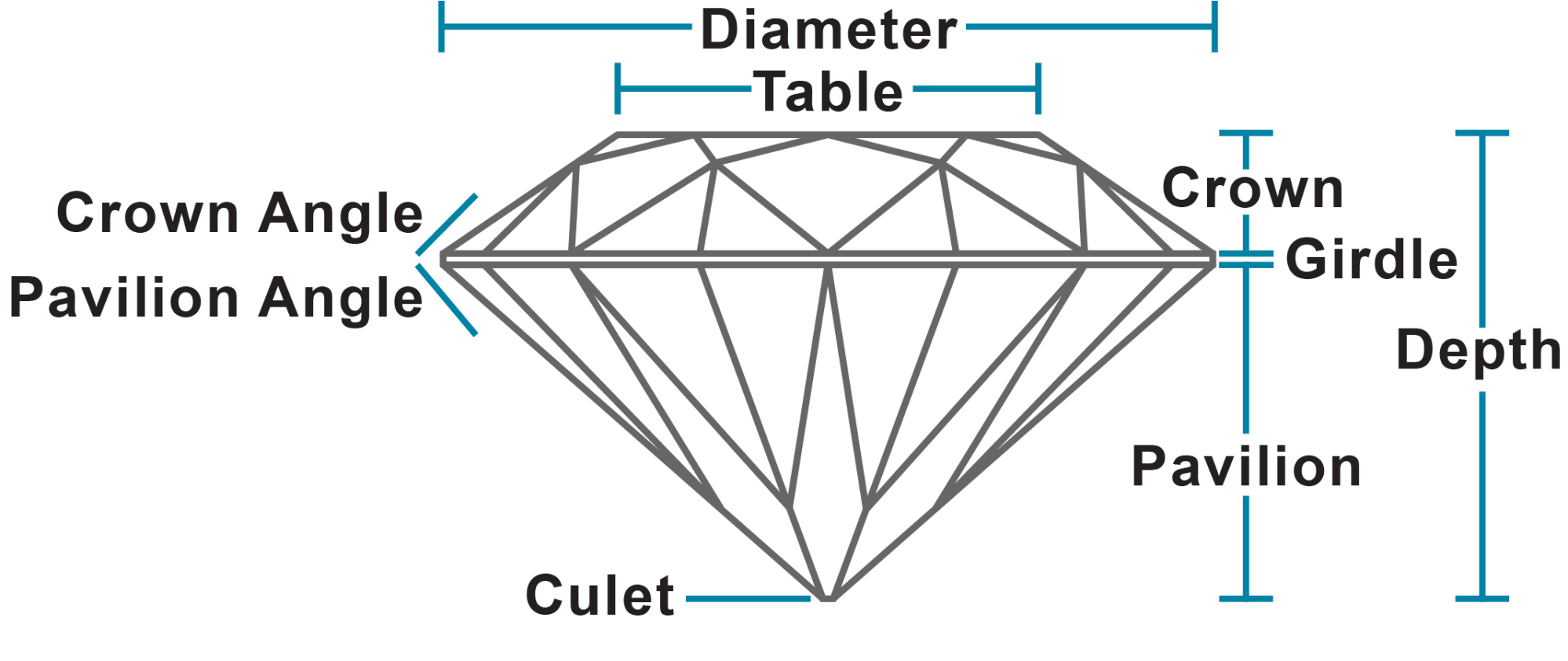 hight resolution of proportions on a diamond or colored gemstone the dimensions and facet angles and the relationship between them on ghi diamond reports proportions are