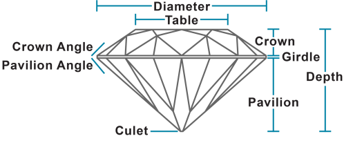 small resolution of proportions on a diamond or colored gemstone the dimensions and facet angles and the relationship between them on ghi diamond reports proportions are