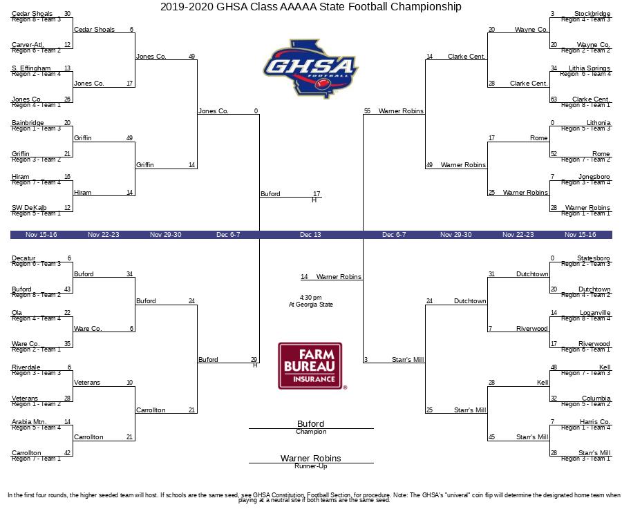 2019-2020 GHSA Class AAAAA State Football Championship