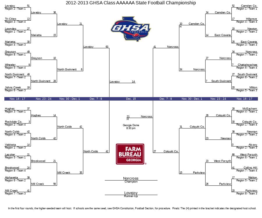 2012-2013 GHSA Class AAAAAA State Football Championship