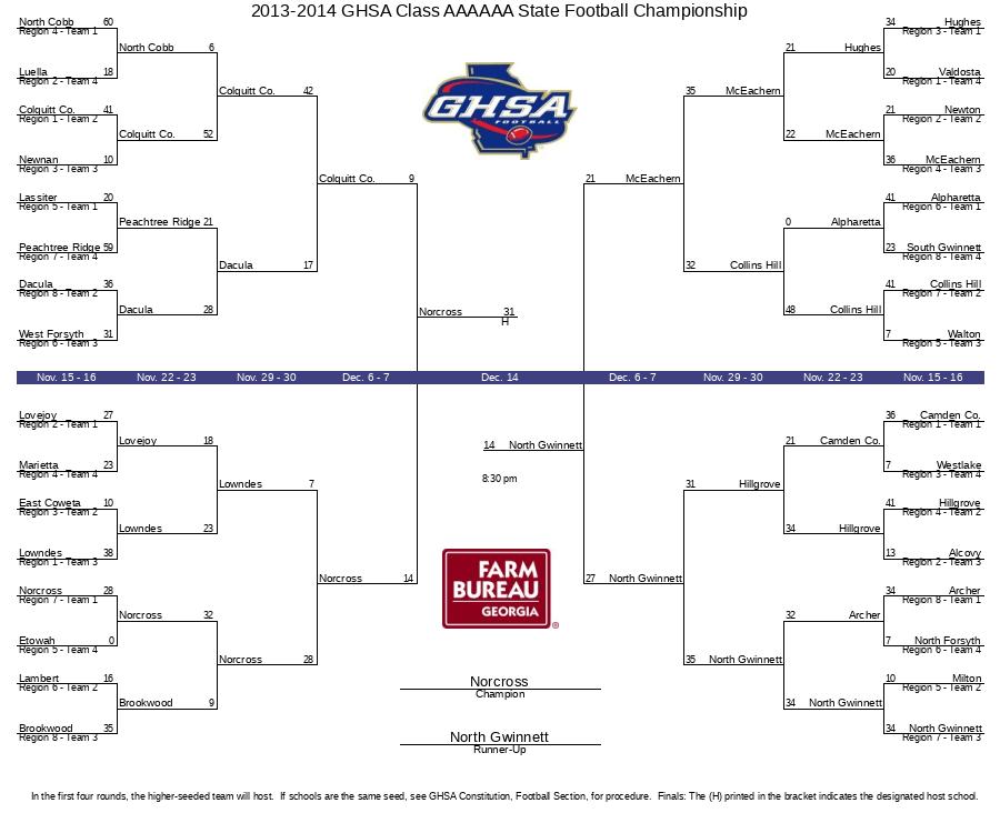 2013-2014 GHSA Class AAAAAA State Football Championship