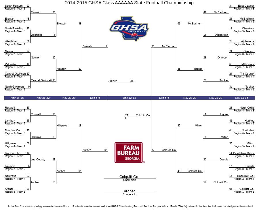 2014-2015 GHSA Class AAAAAA State Football Championship
