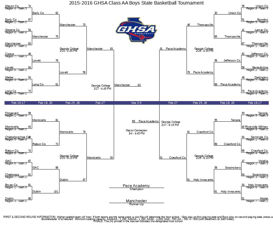 2015-2016 GHSA Class AA Boys State Basketball Tournament