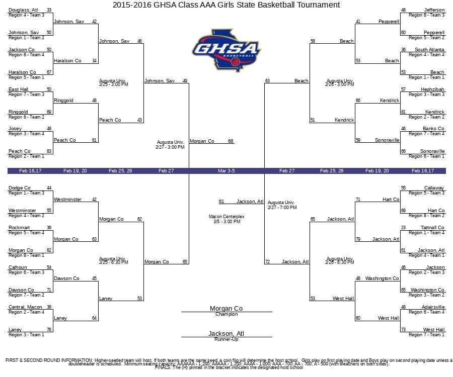 2015-2016 GHSA Class AAA Girls State Basketball Tournament