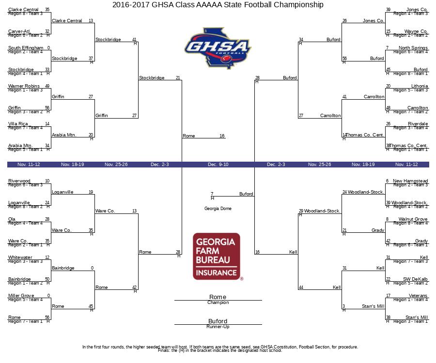 2016-2017 GHSA Class AAAAA State Football Championship