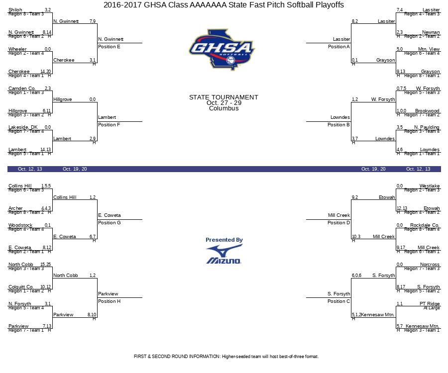 2016-2017 GHSA Class AAAAAAA State Fast Pitch Softball