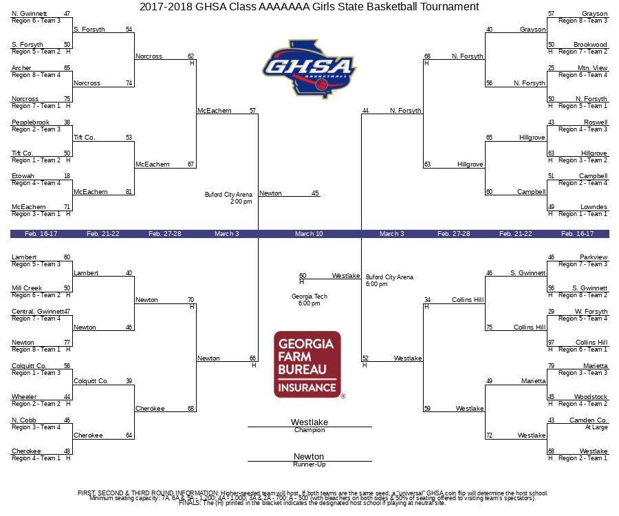 2017-2018 GHSA Class AAAAAAA Girls State Basketball