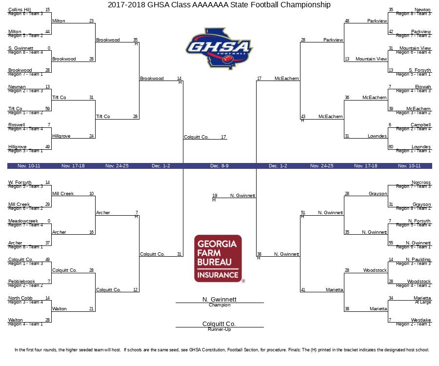 2017-2018 GHSA Class AAAAAAA State Football Championship