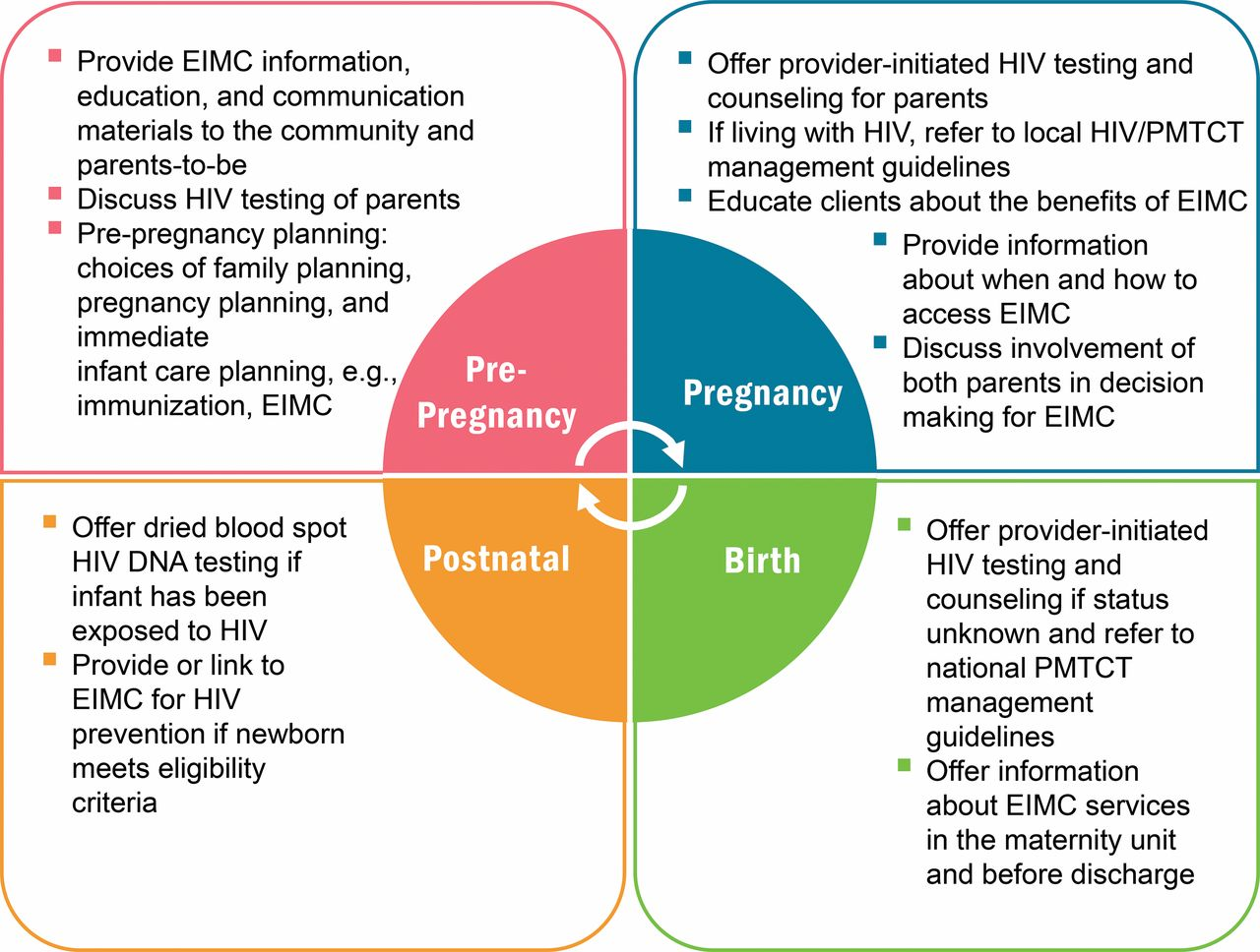 pre birth plan