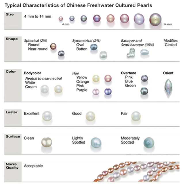 Chinese freshwater cultured pearls: Size, shape, color, luster, surface, and nacre quality.