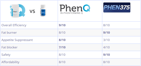 Phenq vs Phen375 reviews