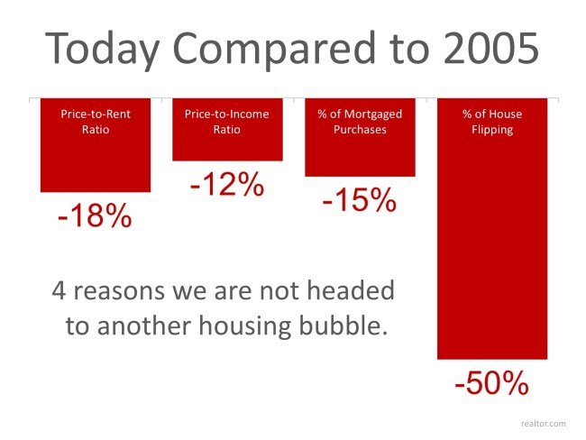 4 Stats That PROVE This Is NOT 2005 All over Again | Simplifying The Market