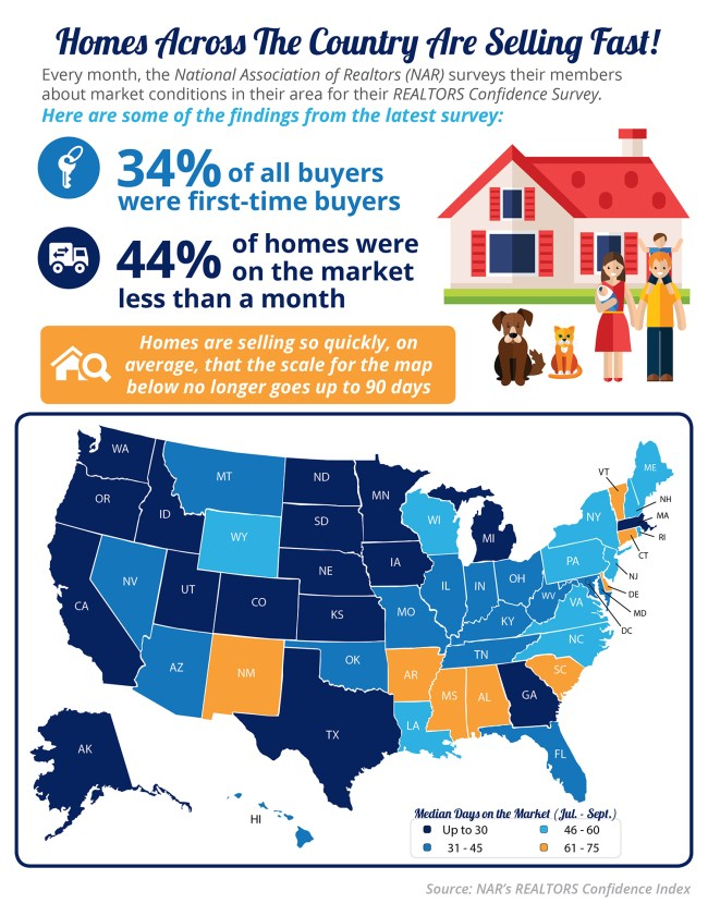 Homes Across the Country Are Selling Fast! [INFOGRAPHIC]   Simplifying The Market