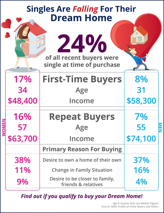 Singles Are Falling for Their Dream Home First [INFOGRAPHIC] | Simplifying The Market