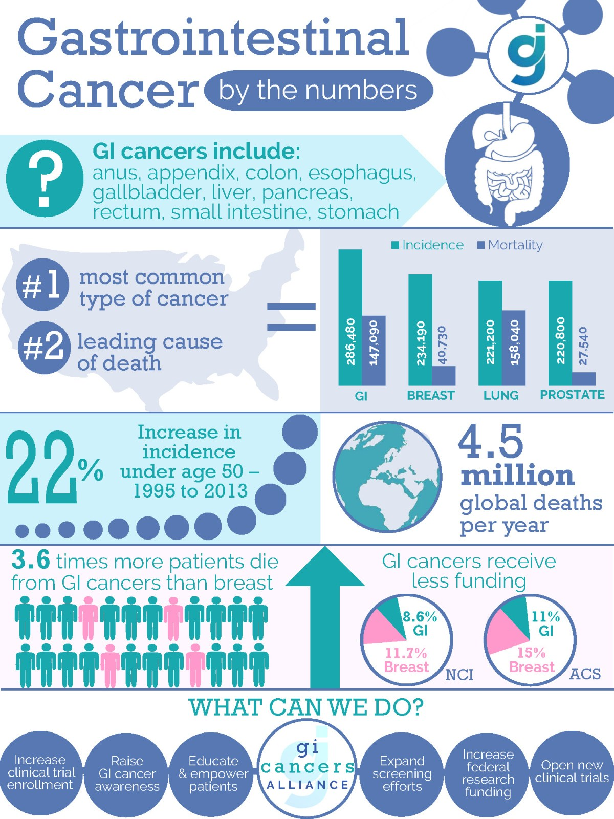 GI Cancers Alliance Infographic