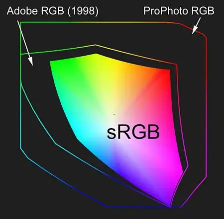 ProPhoto Colour Space when printing