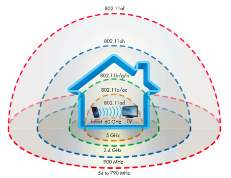 60GHz V-Band Wireless