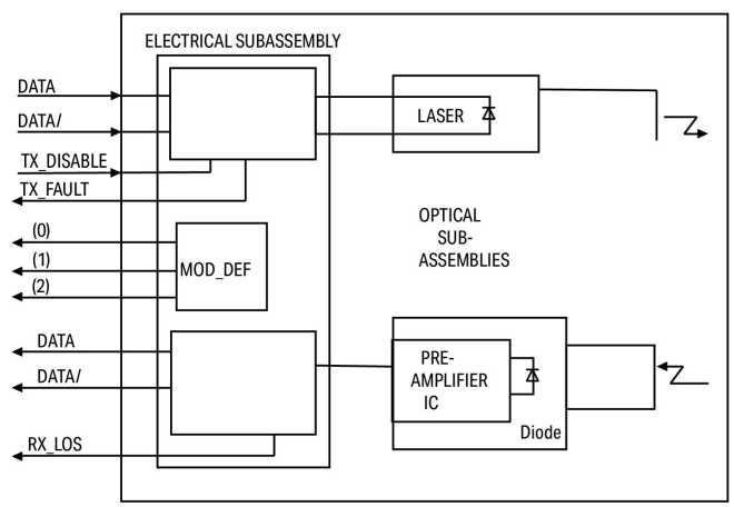 Schematic diagram of Optical SFP/SFP+ module with DDM / DOM features