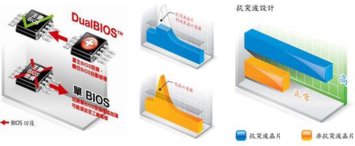 技嘉科技超耐久主機板世界第一 | 新聞 - GIGABYTE 技嘉科技 Hong Kong