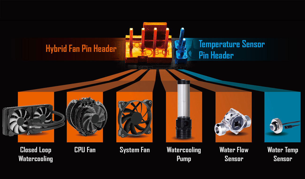 hight resolution of  fan or pump with different pwm or voltage mode includes support for one high current pump up to 3 amps with built in overcurrent protection a must