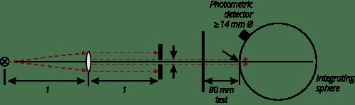 small resolution of basic ece r43 iso 3538 measuring arrangement for light transmission en v02