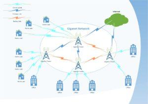 Wireless network example
