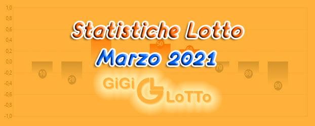 I 10 numeri del Lotto più frequenti di Marzo