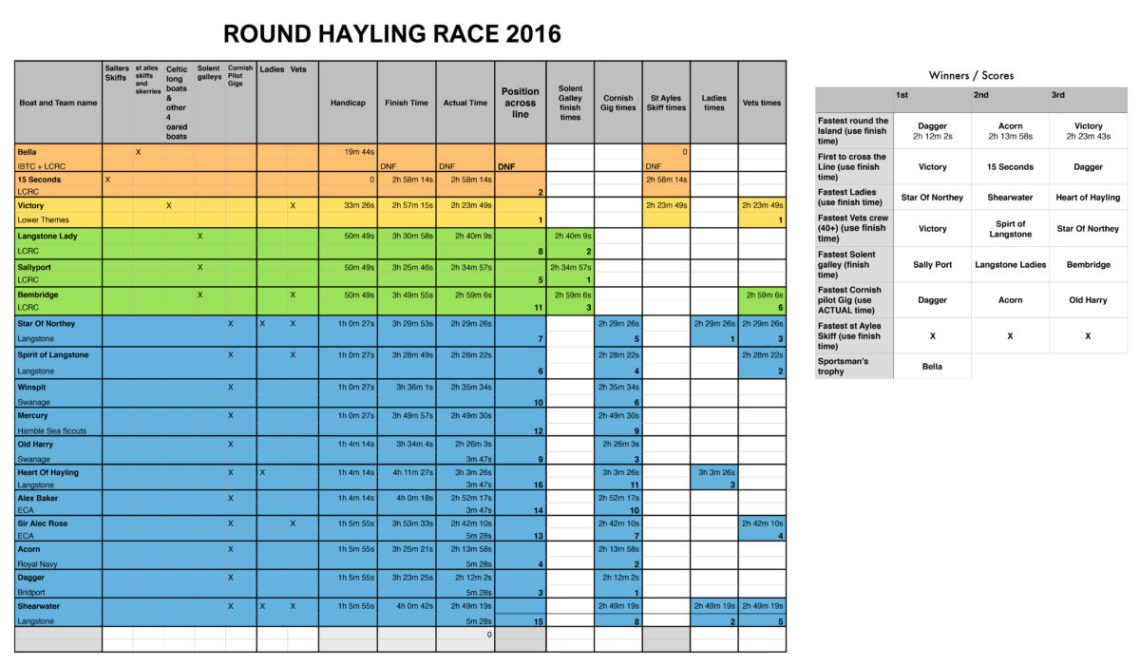 Lagstone regatta scoring 2016