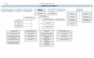 Gila County Organizational Chart, Click on chart below for