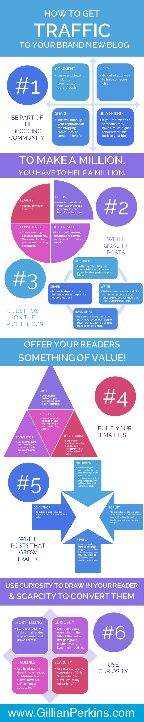 How to Get Traffic for a New Blog Infographic