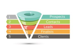 Marketing Sales Funnel   Gillian Perkins Blog