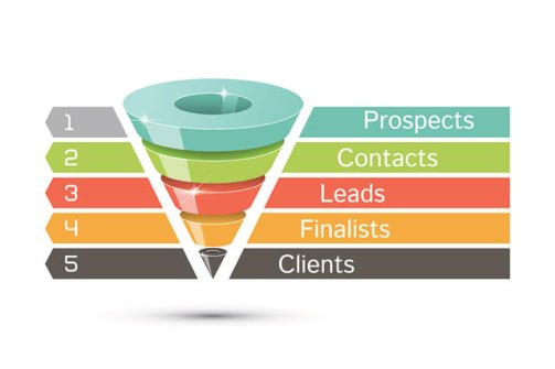 Marketing Sales Funnel | Gillian Perkins Blog