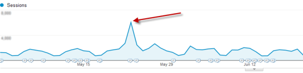 Blog traffic spike from Round-up post | How to Increase Blog Traffic