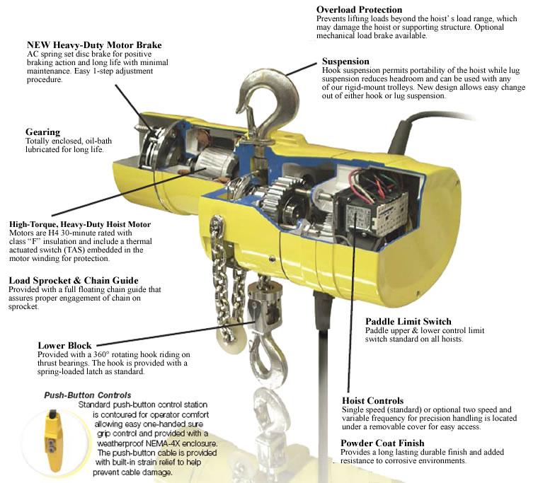 Electric Chain Hoist Control Diagram | mwb-online.co on
