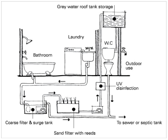 Grey Water Recycling for new housing, is it finally time