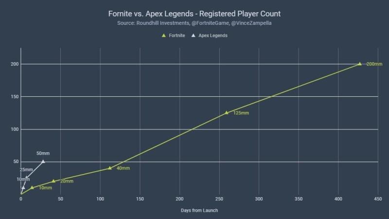 Capai 50 Juta Pemain dalam Sebulan, Apex Legends Terus Mendekati Fortnite dan PUBG