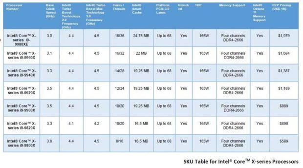 Processeur Intel Core-X de 9ème génération