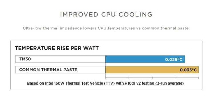 Pate thermique TM30 de Corsair