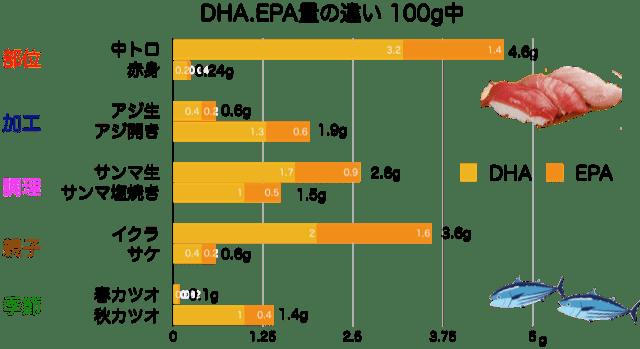DHA.EPA量の違い