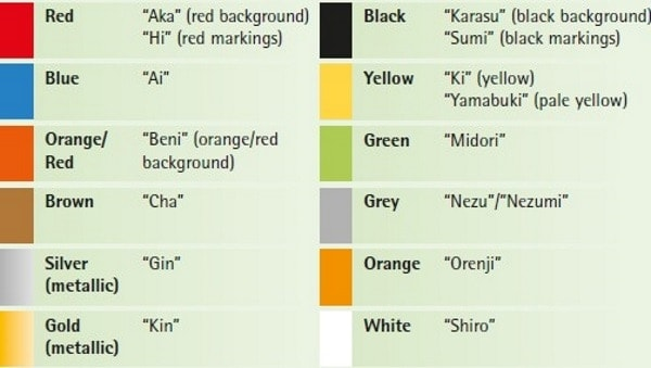 Koi Fish Color Meaning Chart 12 Koi Fish Color Meaning In English