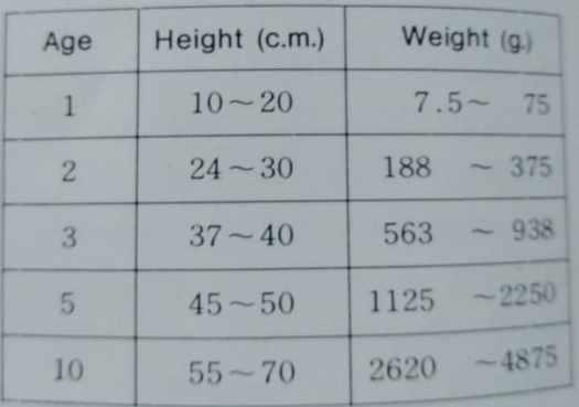 koi fish anatomy height and weight relative to age of koi fish
