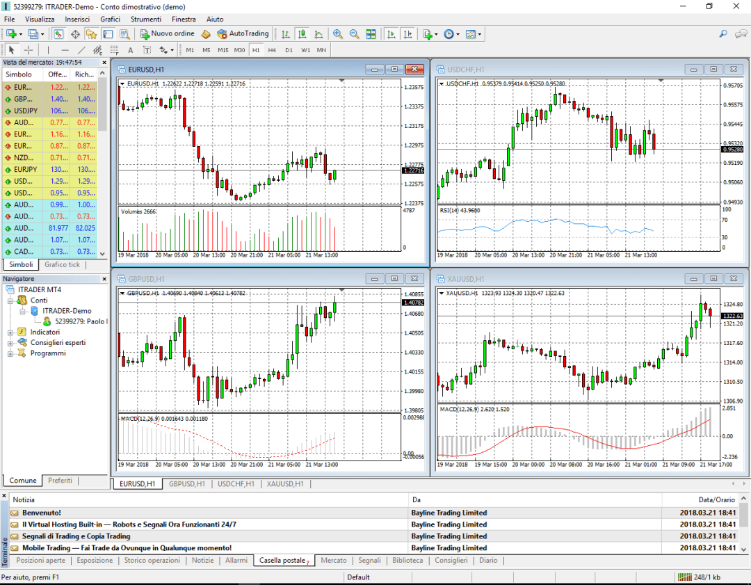 The MetaTrader 4 trading platform