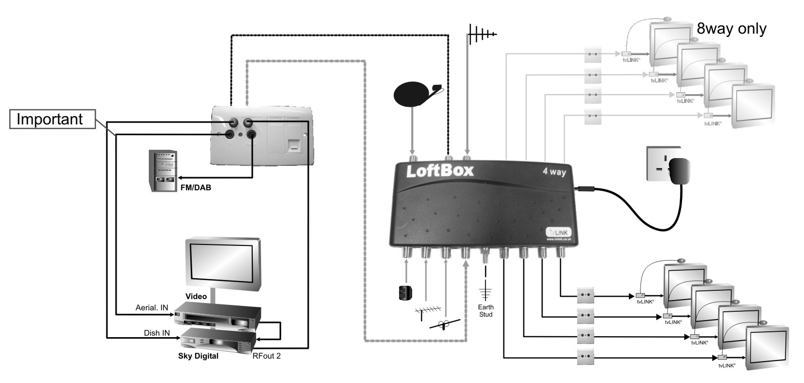 8 Way Loftbox