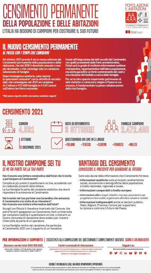 Pomezia, nuovo censimento istat delle popolazioni e delle abitazioni 2021