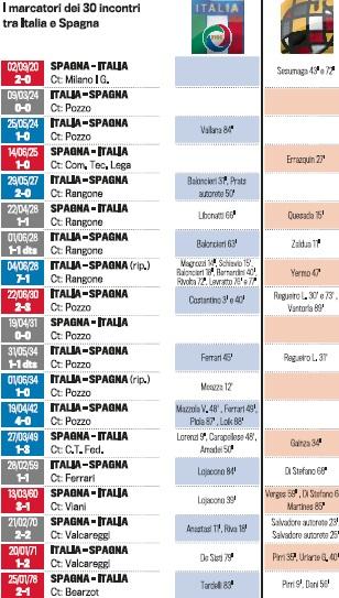 italia-spagna2