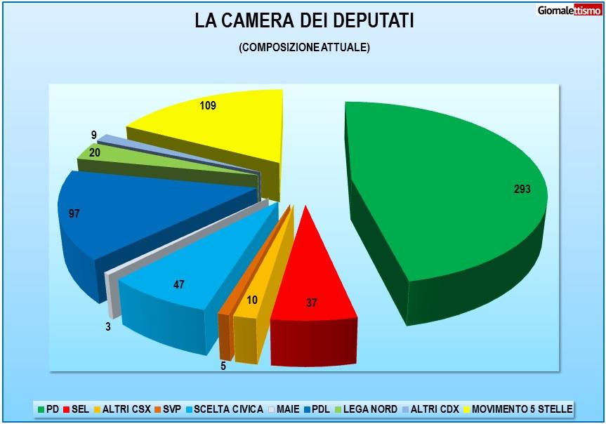 La composizione attuale della Camera dei Deputati