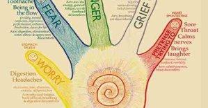 Ενισχύστε την ενέργεια και ισορροπήστε τα συναισθήματα σας με αυτές τις ασκήσεις χεριών