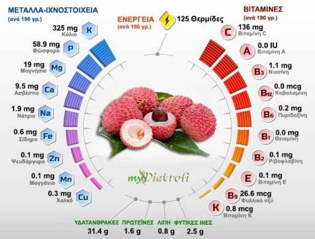 πεντανόστιμο και θρεπτικότατο εξωτικό φρούτο «λίτσι»